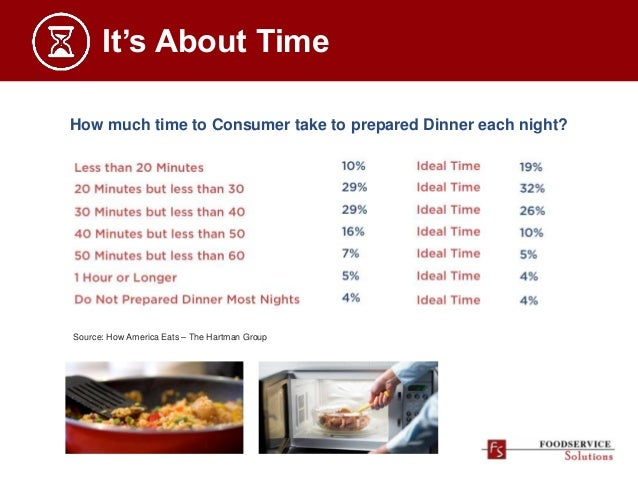 How much time to Consumer take to prepared Dinner each night? It's About Time Source: How America Eats – The Hartman Group