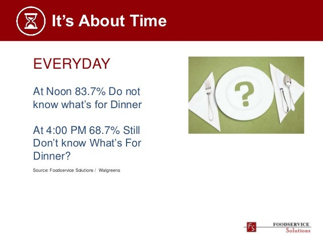 It's About Time EVERYDAY At Noon 83.7% Do not know what's for Dinner At 4:00 PM 68.7% Still Don't know What's For Dinner? ...