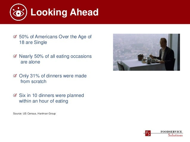 Looking Ahead 50% of Americans Over the Age of 18 are Single Nearly 50% of all eating occasions are alone Only 31% of dinn...