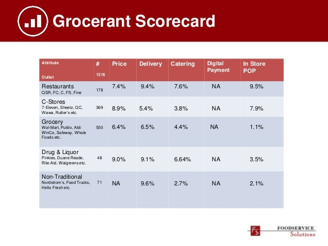 Grocerant Scorecard Attribute Outlet # 1216 Price Delivery Catering Digital Payment In Store POP Restaurants QSR, FC, C, F...