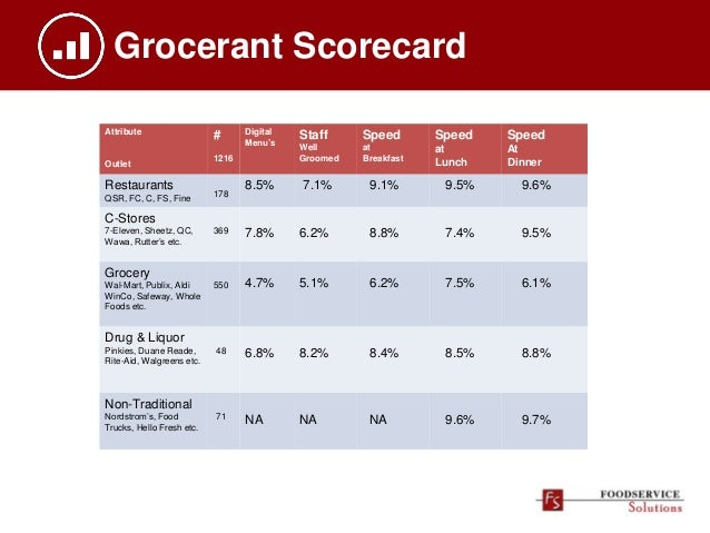 Grocerant Scorecard Attribute Outlet # 1216 Digital Menu's Staff Well Groomed Speed at Breakfast Speed at Lunch Speed At D...