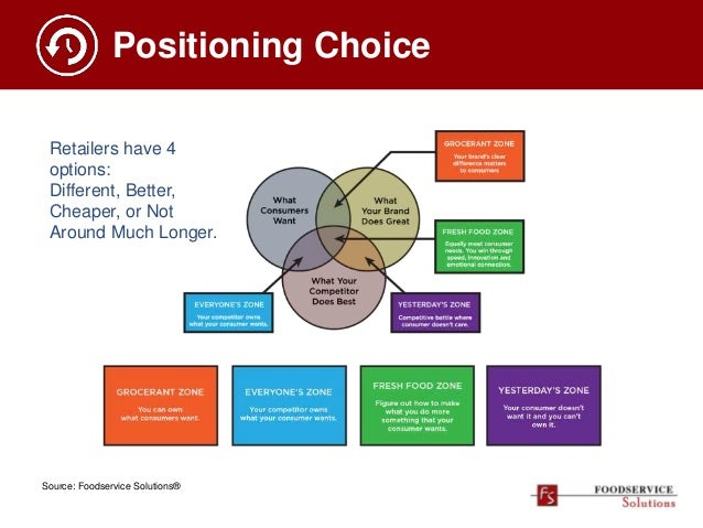 Positioning Choice Retailers have 4 options: Different, Better, Cheaper, or Not Around Much Longer. Source: Foodservice So...