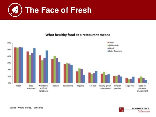 The Face of Fresh Source: Willard Bishop, Technomic