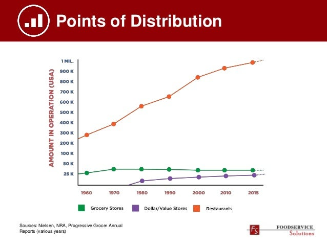 Points of Distribution Sources: Nielsen, NRA, Progressive Grocer Annual Reports (various years)