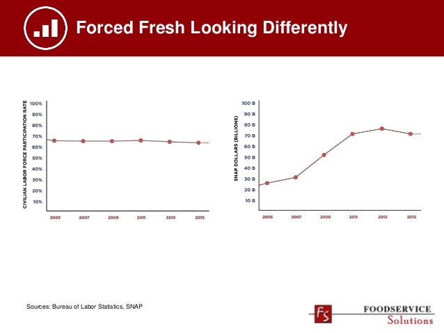 Forced Fresh Looking Differently Sources: Bureau of Labor Statistics, SNAP