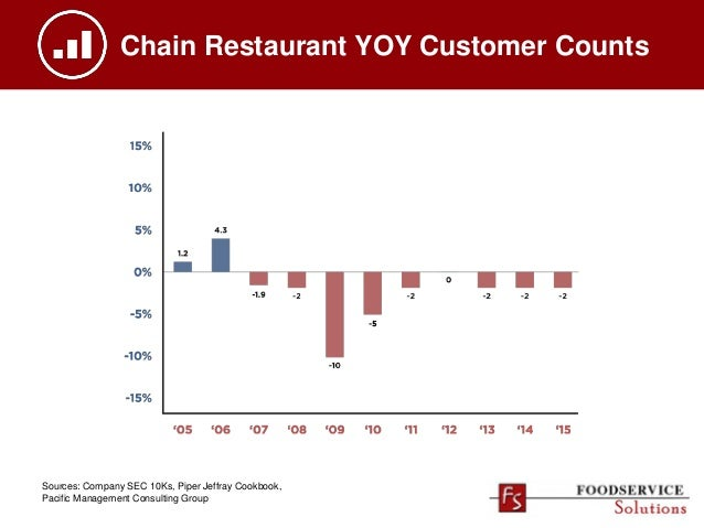 Chain Restaurant YOY Customer Counts Sources: Company SEC 10Ks, Piper Jeffray Cookbook, Pacific Management Consulting Group