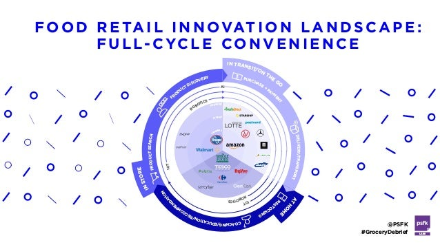 LABS @PSFK #GroceryDebrief FOOD RE TAIL INNOVATI ON LANDSCAPE: FULL- CYCLE CON VEN IE NCE IOT IOT ROBOTICS ROBOTICS AI SER...