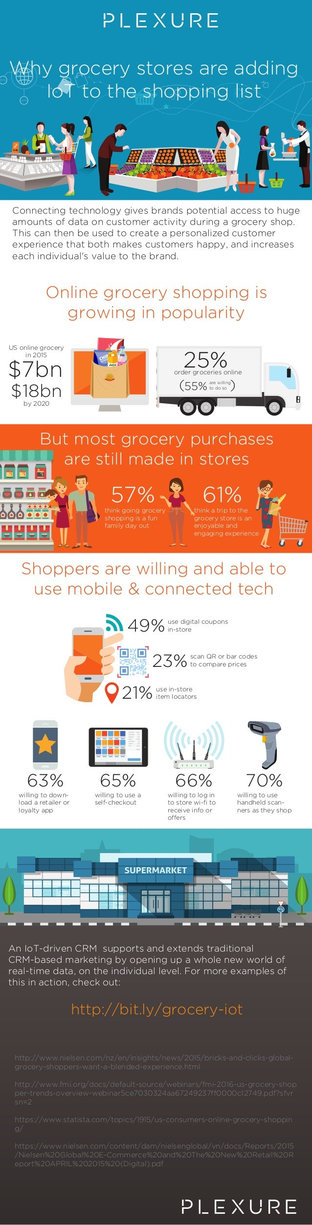 US online grocery in 2015 $7bn by 2020 $18bn think a trip to the grocery store is an enjoyable and engaging experience 61%...