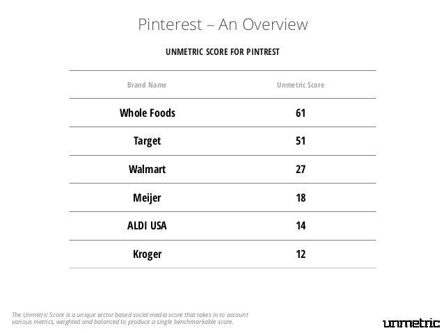 Yogurt Scorecard
