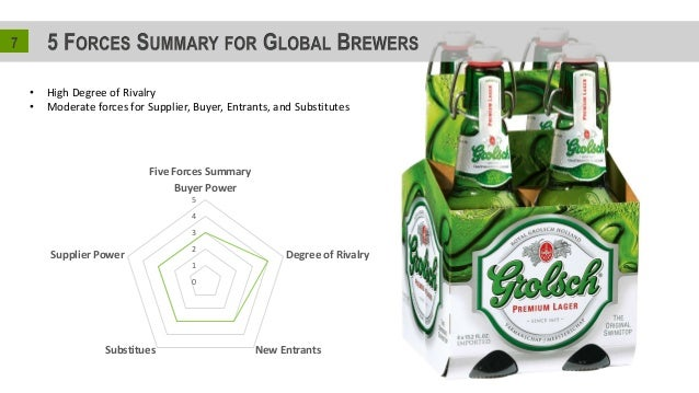five forces analysis for grolsch Case study analysis for grolsch: grolsch: growing globally case analysis degree of rivalry new entrantssubstitues supplier power five forces.