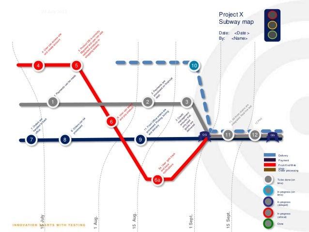 Agile Subway Map Deloitte.Agile Subway Map