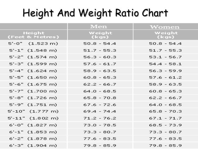 Weight To Height Ratio Kg Chart - What is the perfect body weight