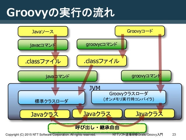 NTTソフト道場研修Grails/Groovy入門Copyright (C) 2015 NTT Software Corporation. All rights reserved. Groovyの実行の流れ 23 JVM Javaソース .cl...