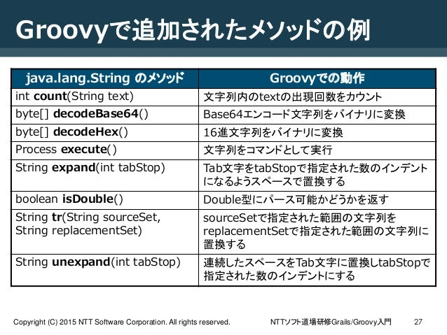 NTTソフト道場研修Grails/Groovy入門Copyright (C) 2015 NTT Software Corporation. All rights reserved. 27 Groovyで追加されたメソッドの例 java.lang...