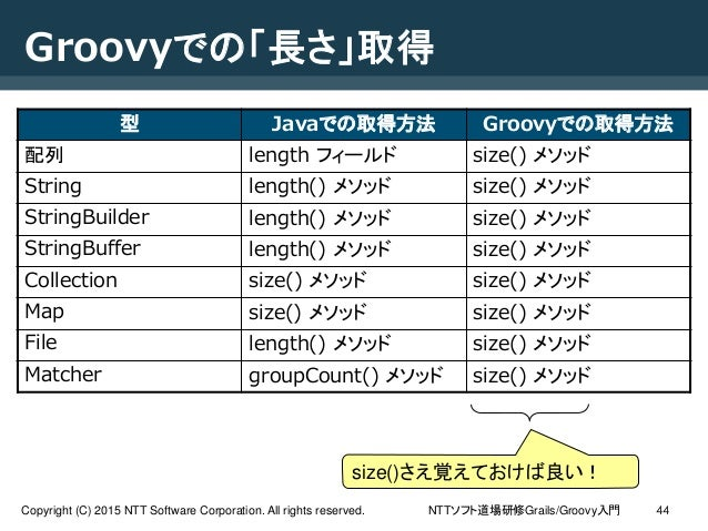 NTTソフト道場研修Grails/Groovy入門Copyright (C) 2015 NTT Software Corporation. All rights reserved. 44 Groovyでの「長さ」取得 型 Javaでの取得方法 ...