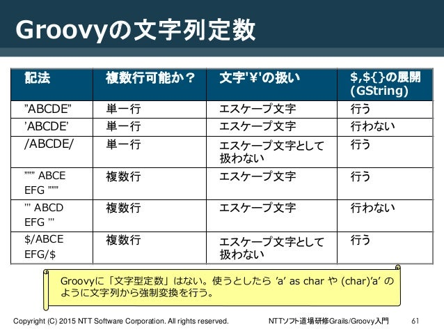 NTTソフト道場研修Grails/Groovy入門Copyright (C) 2015 NTT Software Corporation. All rights reserved. 61 Groovyの文字列定数 記法 複数行可能か? 文字'¥...