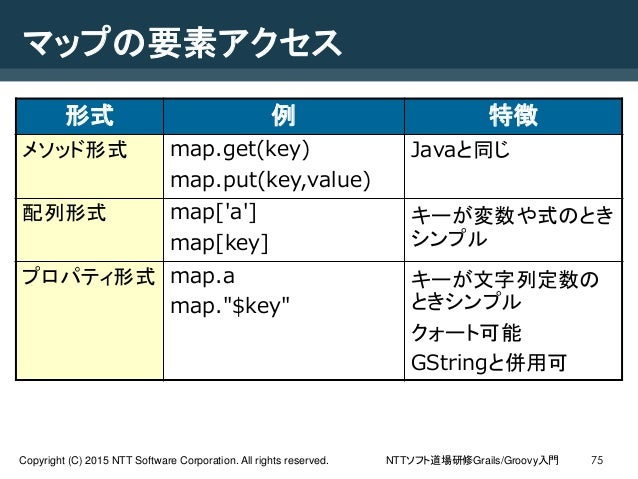 NTTソフト道場研修Grails/Groovy入門Copyright (C) 2015 NTT Software Corporation. All rights reserved. 75 マップの要素アクセス 形式 例 特徴 メソッド形式 ma...