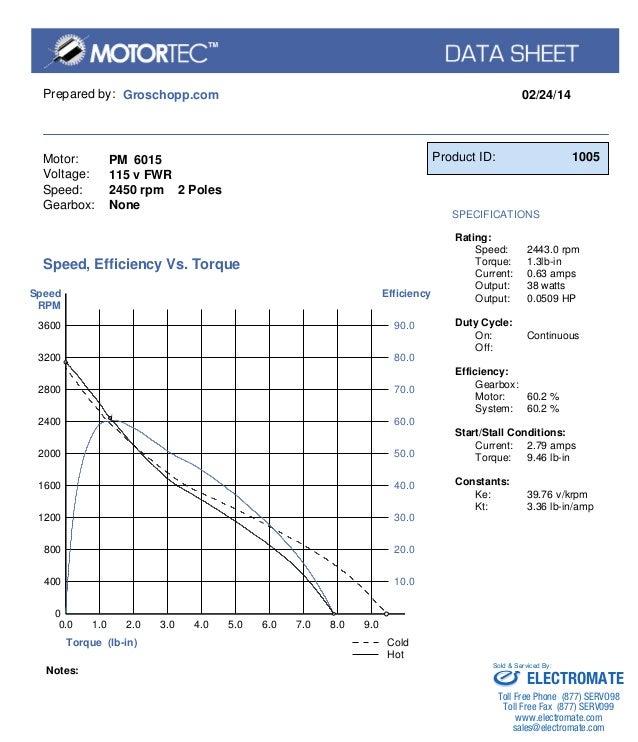 Prepared by: Groschopp.com 02/24/14  Motor:  Voltage:  Speed:  Gearbox:  PM 6015  115 v FWR  2450 rpm 2 Poles  None  Produ...