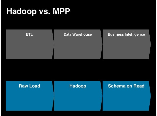 mapr vs hadoop Comparing top three hadoop distributions: cloudera vs hortonworks vs mapr  cloudera has been here for the longest time since the creation.