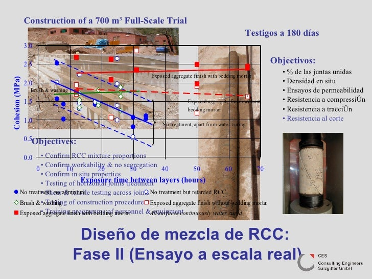 Diseño de mezcla de RCC:  Fase II (Ensayo a escala real) Construction of a 700 m 3  Full-Scale Trial Objectives: •  Confir...