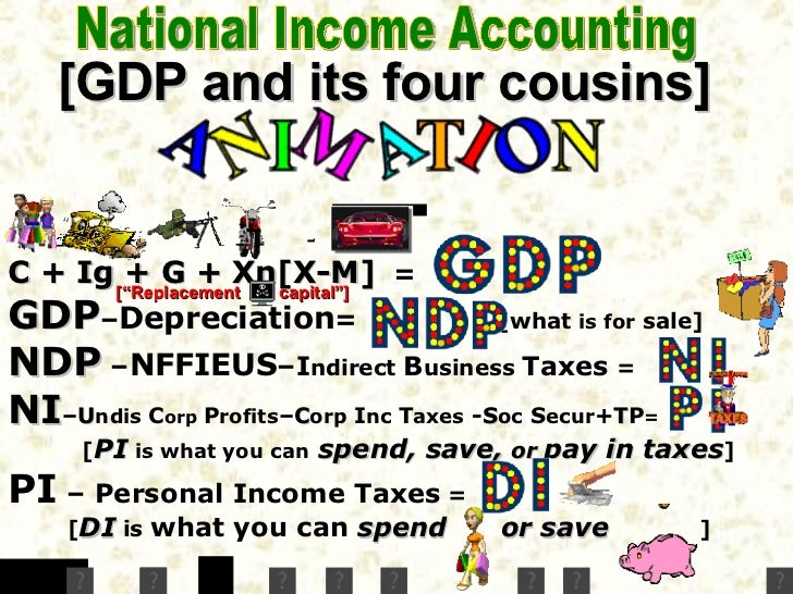 National Income Accounting C   +  Ig   +  G   +  Xn  [ X-M ]   =   GDP – Depreciation =   [what  is for  sale] NDP   + NFF...