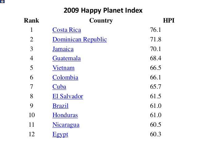 13   Saudi Arabia   59.714   Philippines    59.015   Argentina      59.016   Indonesia      58.917   Bhutan         58.518...