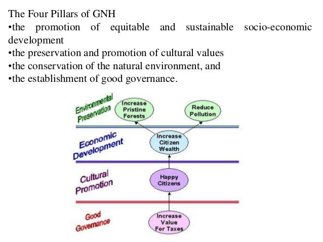 The Nine Dimensions of GNH:   1. Psychological Well-being- Assesses the degree of satisfaction      and optimism in indivi...