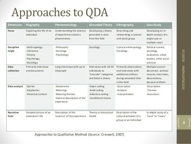 Five Qualitative Approaches to Inquiry - SAGE Publications