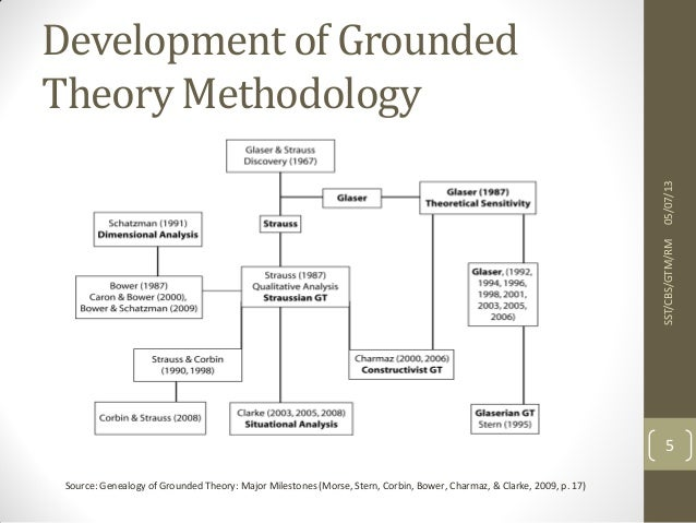QUALITATIVE RESEARCH DESIGNS: GROUNDED THEORY