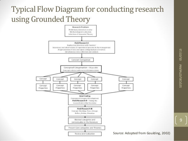 Grounded theory methodology of qualitative data analysis