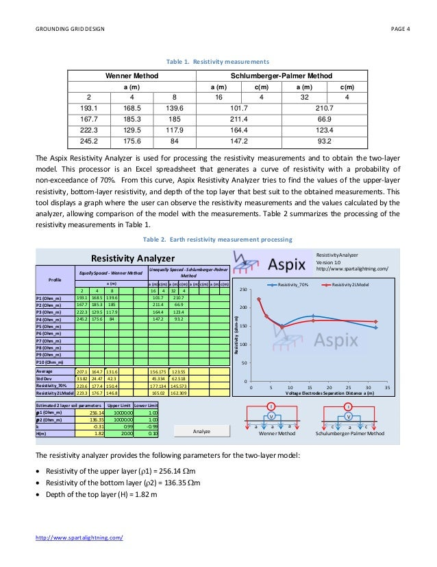 substation grounding grid design using alternative transients program rh slideshare net manual atp alternative transient program Employee Manual