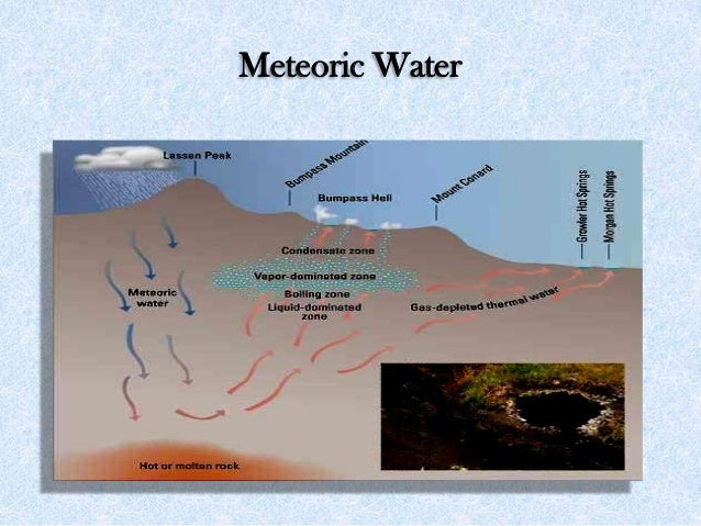Meteoric Water