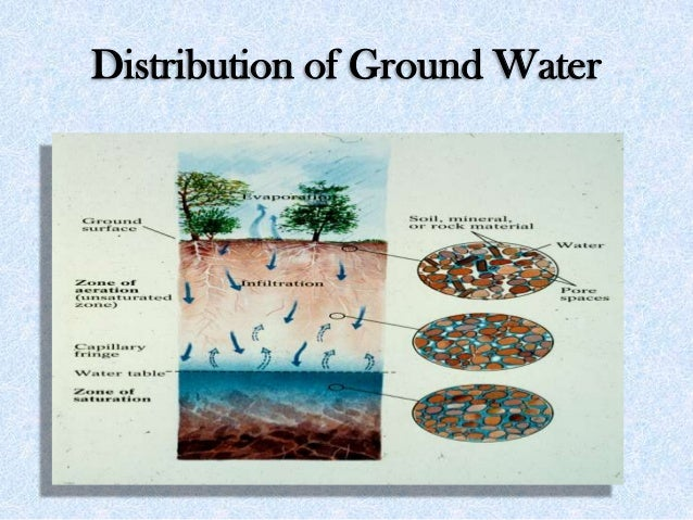 Distribution of Ground Water