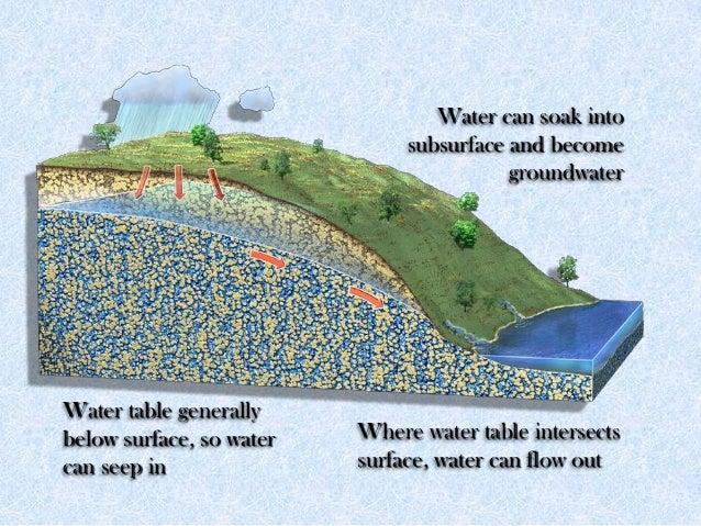 Water table generally below surface, so water can seep in Water can soak into subsurface and become groundwater Where wate...