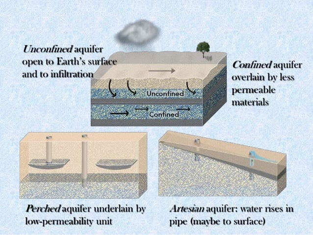 Confined aquifer overlain by less permeable materials Unconfined aquifer open to Earth's surface and to infiltration Perch...