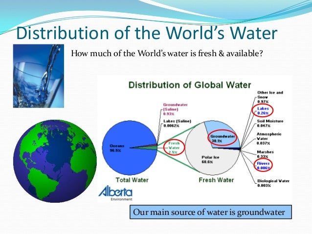 water consumption worldwide and water waters essay Climate change, extreme weather, health, rapid urbanization, water and   electricity blackouts, affecting industrial drivers of the economy.