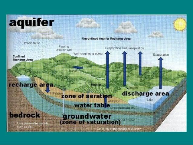 Aquifer types • Aquifer • Aquiclude • Aquitard • Aquifuge Unconfined aquifer Confined aquifer( artesian) Perched