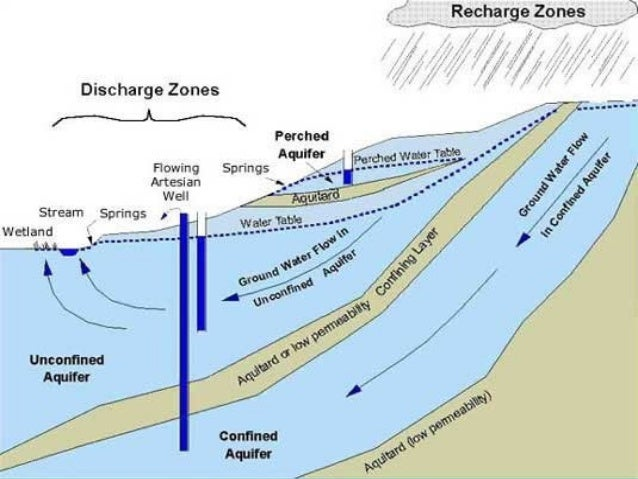 Aquifer : A saturated, permeable, geologic unit / formation or group of formations that can yield a significant amount ( s...