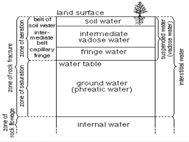 Permeability: It is the property by virtue of which the rock/ geological formation allows water to travel through its pore...