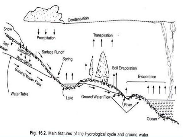 Groundwater exploration Slide 3
