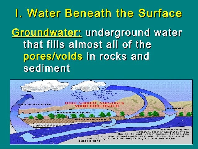 Think of an AQUIFERAQUIFER as a… • large, horizontal spongesponge that absorbs and transports water along its length