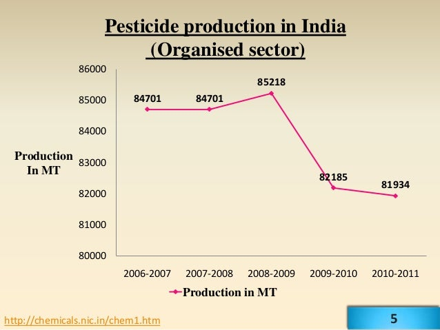 Pesticide production in India                           (Organised sector)               86000                            ...