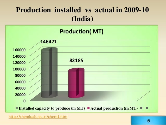 Production installed vs actual in 2009-10                     (India)                            Production( MT)          ...