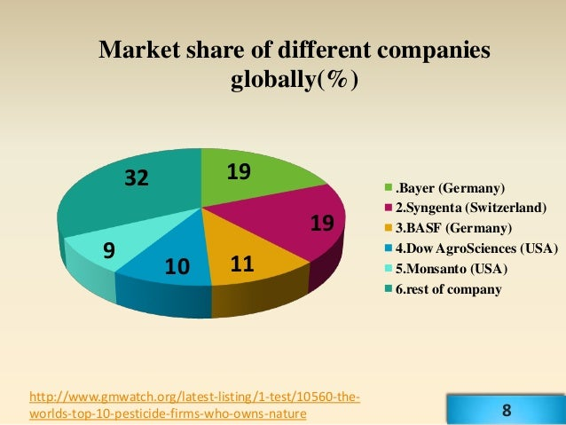 Market share of different companies                      globally(%)                32              19                    ...