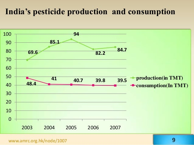 India's pesticide production and consumption100                          94 90               85.1 80      69.6            ...
