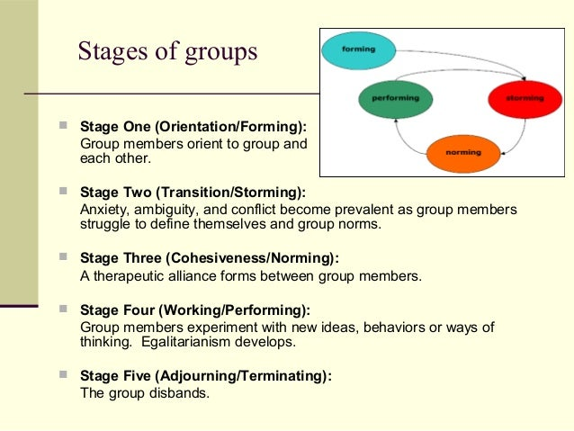 stages of forming a group These 4 stages of group development have been particularly useful with advisory groups and committees we have even used it with groups.