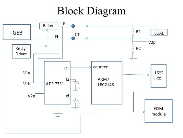 block diagram of gsm data wiring diagrams u2022 rh autoglas schwelm de gsm module block diagram gsm architecture block diagram