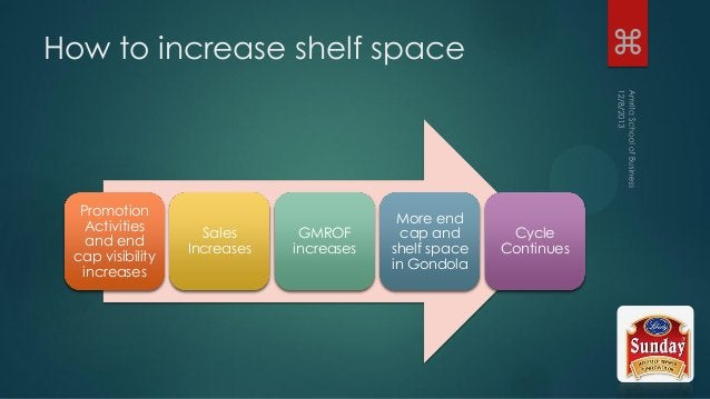 How to increase shelf space Promotion Activities and end cap visibility increases Sales Increases GMROF increases More end...