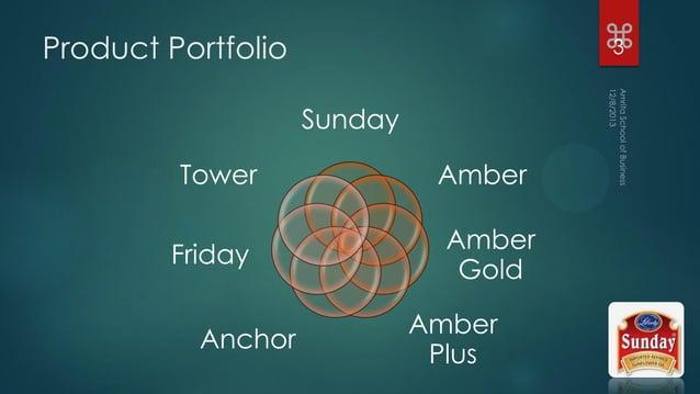 Product Portfolio Sunday Amber Amber Gold Amber Plus Anchor Friday Tower z3