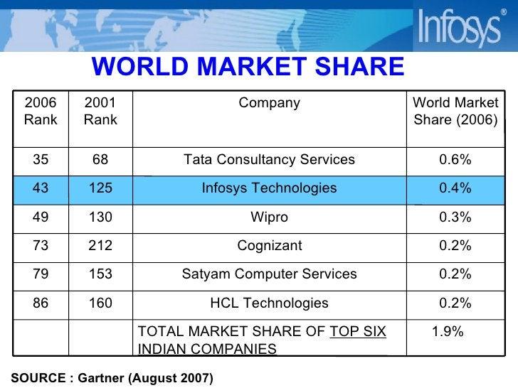 WORLD MARKET SHARE SOURCE : Gartner (August 2007) 1.9% TOTAL MARKET SHARE OF  TOP SIX INDIAN COMPANIES 0.2% HCL Technologi...